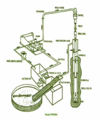 پایه و اساس روش تخلیه صفر در شکل نشان داده شده است