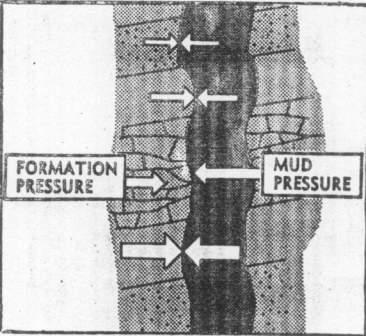 کنترل فشارهای زیرزمینی