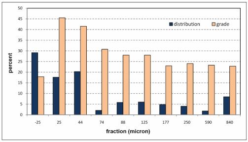 عیار و توزیع باریت در فراکسیون های مختلف