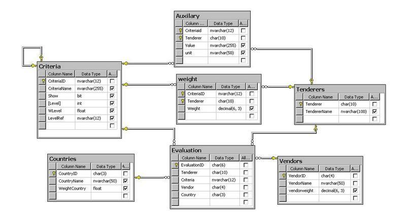 طراحی و پیاده سازی سیستم ارزیابی مناقصه کنندگان در