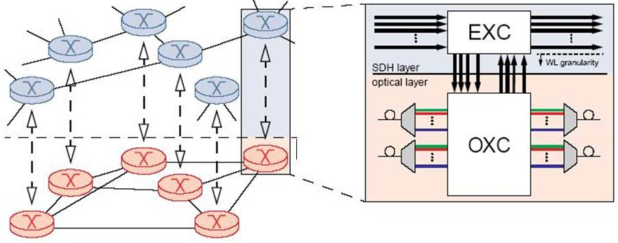 اتصالهای متقابل نوری (OXC)