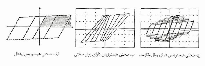 منحنی هیسترزیس ایدهال و دو منحنی دارای زوال