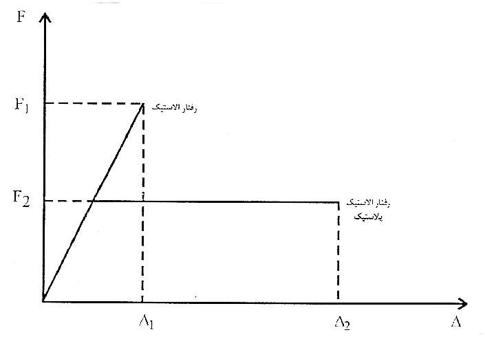 مقایسه رفتار خطی و غیرخطی ایدهآل سیستمهای مقاوم ساختمانی