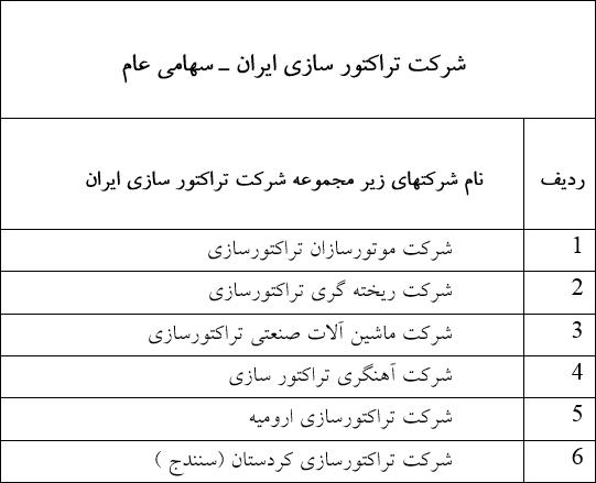 شرکتهای زیر مجموعه ی صنعت تراکتور سازی ایران
