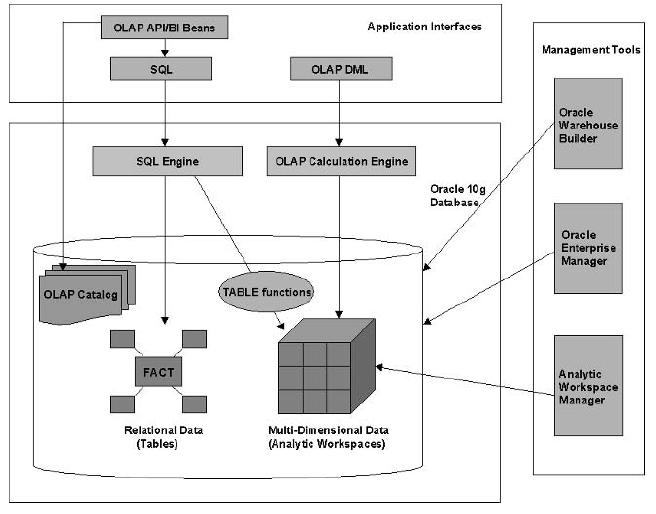 معماری پایگاه داده اوراکل olap