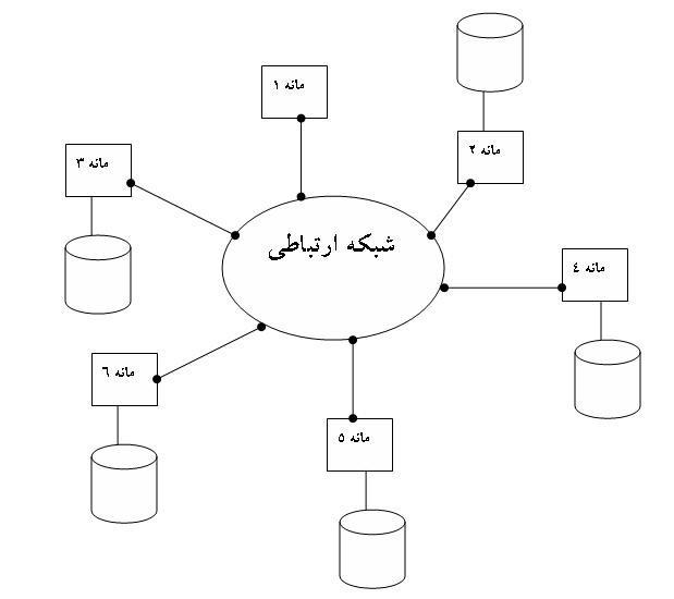 سیستم پایگاه داده توزیع شده