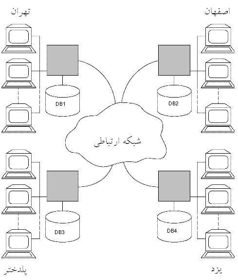 سیستم پایگاه داده های توزیع شده