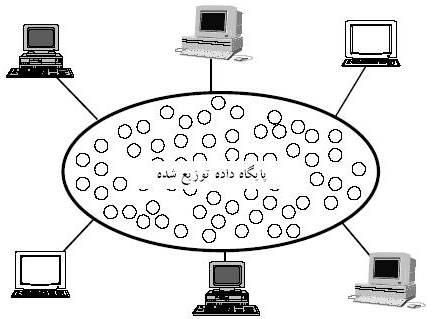 سیستم پایگاه داده توزیع شده از دید کاربر سیستم