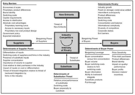 مفاهیم سیستمهای اطلاعاتی استراتژیک و مزیت رقابتی و مدیریت