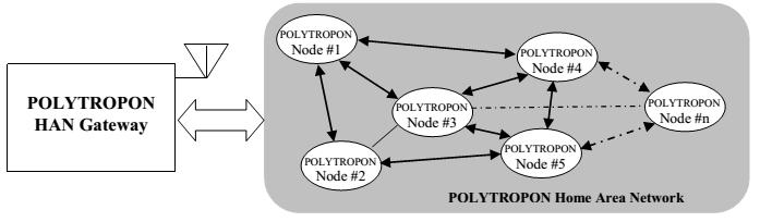 اتصال داخلی پلتفرم شبکه حسگر بی سیم پیشنهادی Polytropon با Cloud