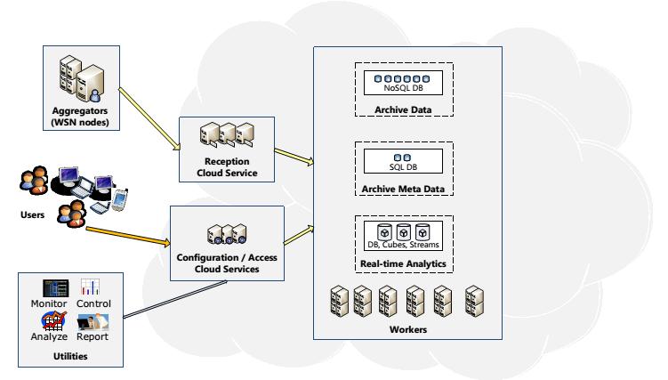 ساختار کلی خدمات ابری برای دستیابی به داده حسگر
