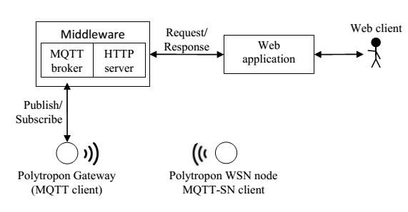 پروتکل انتشار اشتراک MQTT-SN