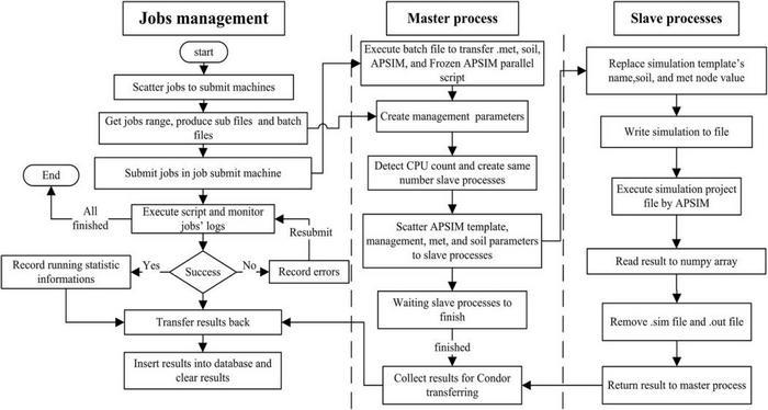 مدل سازی سیستم کشاورزی مقیاس بزرگ و تفکیک پذیری