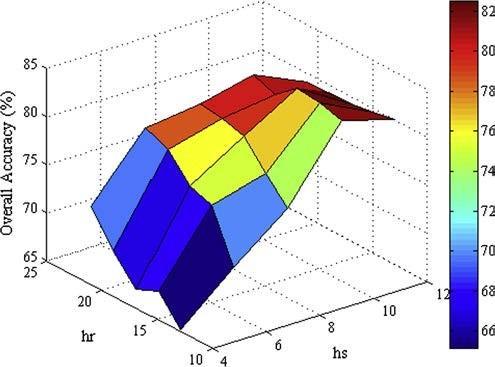 نرخ طبقه بندی با توجه به پارامتر HS و ساعت