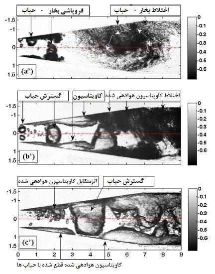 آزمایش تجربی درباره حفرهسازی هوادهی شده در نازل افقی