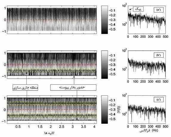 مودار زمان-مکان و طیف فرکانس کاویتاسیون