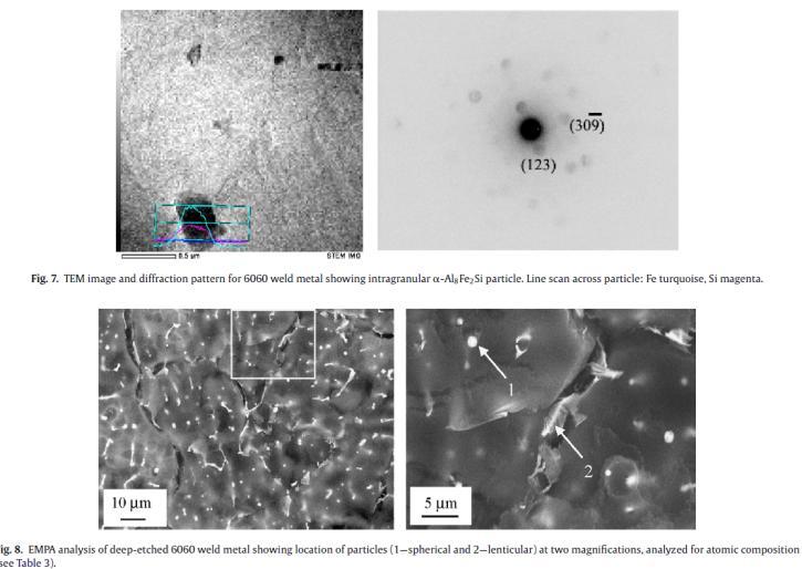 شکل گیری فاز در استحکام جوش آلومینیوم 6060/4043