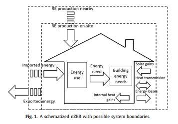 برآورد پیشرفت در جهت اتخاذ تعاریف ساختمان با انرژی