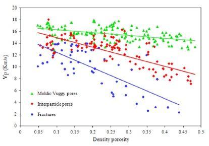 تشخیص نوع منفذ کربنات بر پایه فیزیک سنگ با