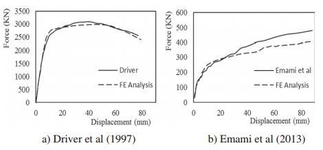 مقایسه منحنی های بار جابه جایی