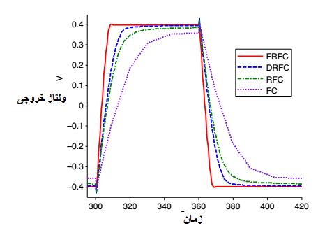 شکل 6: پاسخ گذار امپلی فایر های طراحی شده با 8.33 مگاهرتز