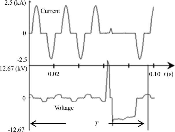 شکلموجهای تست عملکردی روی دریچه TCR مربوط به پروژه وانگژیان