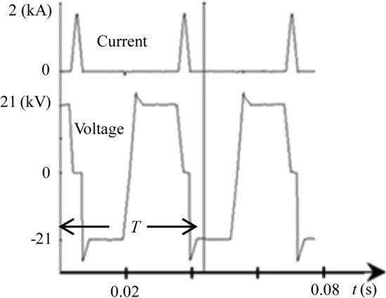 شکلموجهای تست عملکردی دریچه TCSC مربوط به پروژه ییفنگ