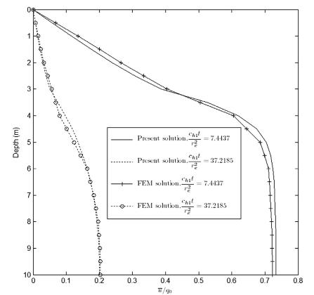 فشار آب منفذی- اضافی برای یک خاک دو لایه با استفاده از محاسبه
