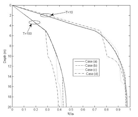 شکل. 5. توزیع فشار منفذی آب اضافی برای پروفایل های مختلف خاک