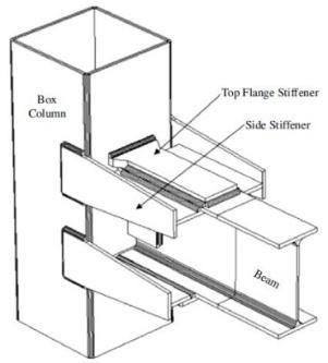 یک تیرآهن I شکل معمولی در اتصال ستون جعبه ای (قوطی)