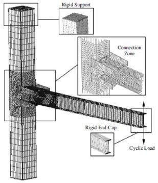 مدل اجزا محدود معمولی، و خصوصیات شبکه