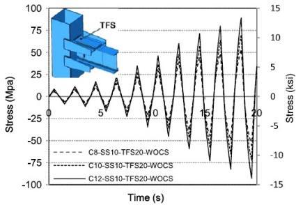 بکارگیری سخت کننده ها بر الگوی کرنشی منطقه اتصال