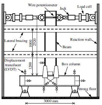 تنظیمات ازمایش کامل مقیاس و ابزار مربوطه