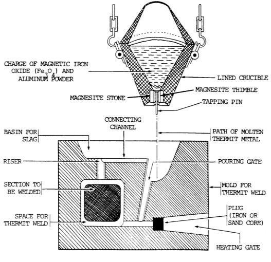 جوشکاری ترمیت(ASTM)