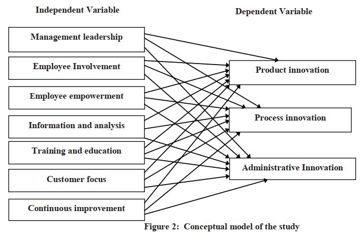 بررسی منابع و چارچوب مفهومی جدید و تاثیر مدیریت
