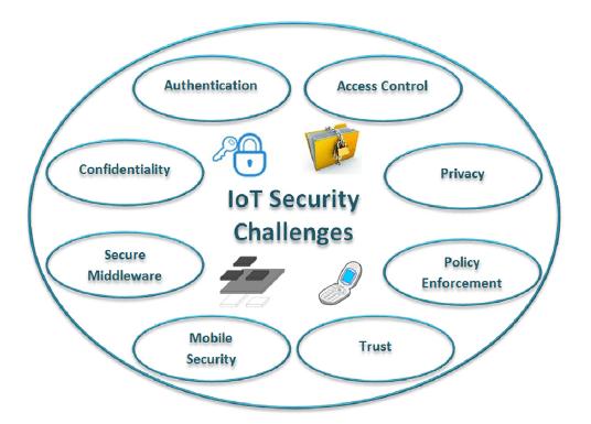 مسائل عمده امنیتی در IoT