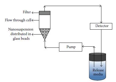 به طور مداوم جریان راه اندازی در تنظیمات حلقه بسته