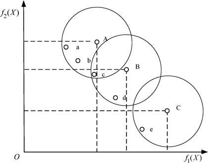 نمودار توزیع فردی