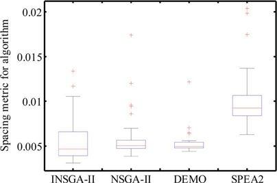 جایگذاری بهینه و اندازه گیری تولید پراکنده (DG) از