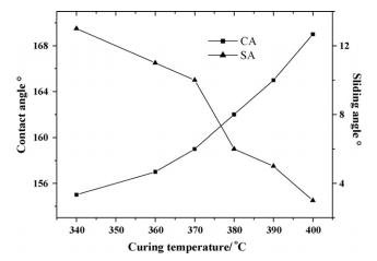 رابطه بین درجه حرارت عمل آوری یا پخت و زاویه تماس آب و یا زاویه لغزش در سطوح فرا آبگریز یا سوپر هیدروفوبیک PPS/PTFE