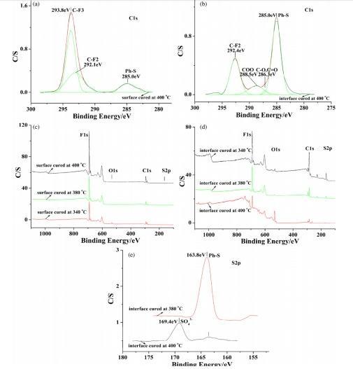 طیف XPS مربوط به 40 درصد حجمی از پوشش فراآبگریز یا سوپر هیدروفوبیک PPS/PTFE