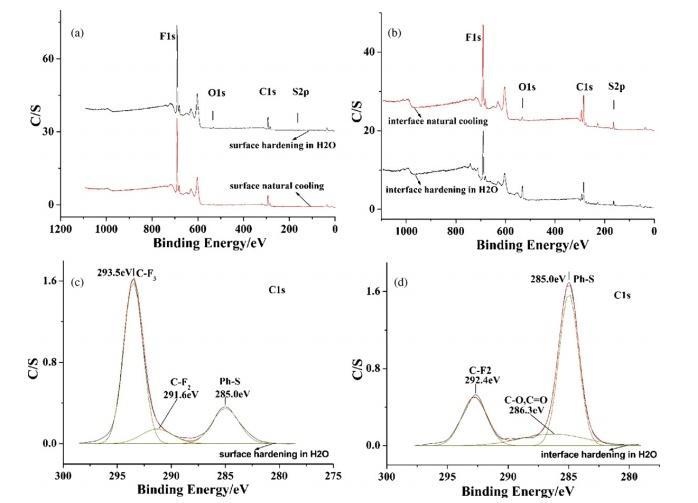 طیف XPS مربوط به 40 درصد حجمی پوشش فراآبگریز یا سوپر هیدروفوبیک PPS/PTFE که در درجه حرارت های مختلف عمل آوری شده