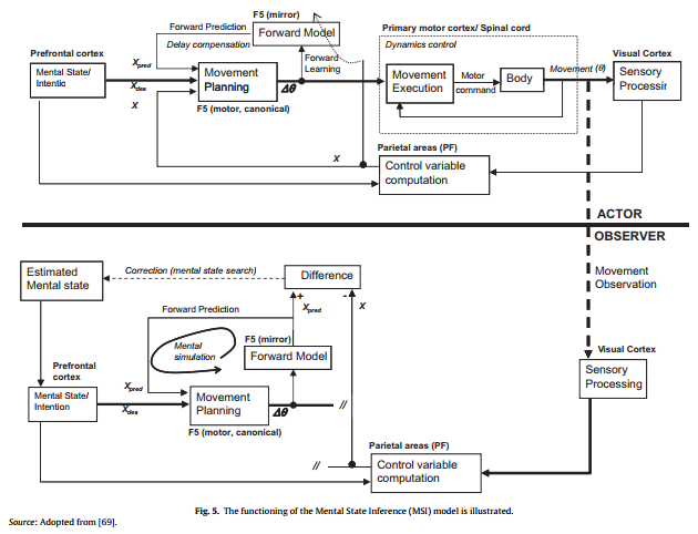 کارایی الگوی استنباطی حالت ذهنی (MSI) تشریح شده است