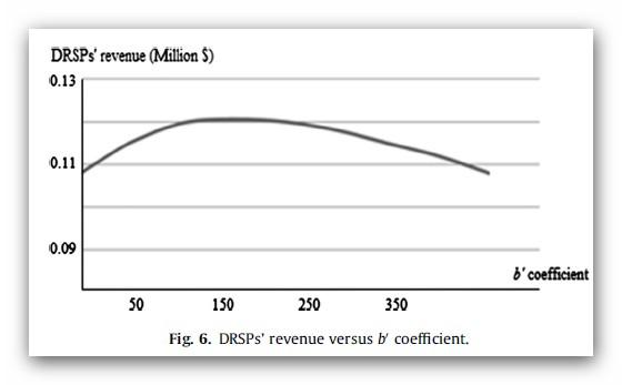 درآمد DRSP در برابر ضریب b0