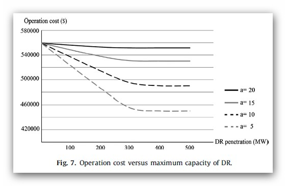 هزینه عملیات در مقایسه با حداکثر ظرفیت DR