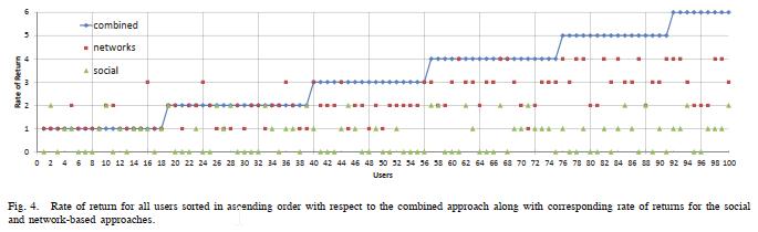 الگوریتم های ژنتیک (GA) و توپولوژی شبکه (همبندی شبکه)