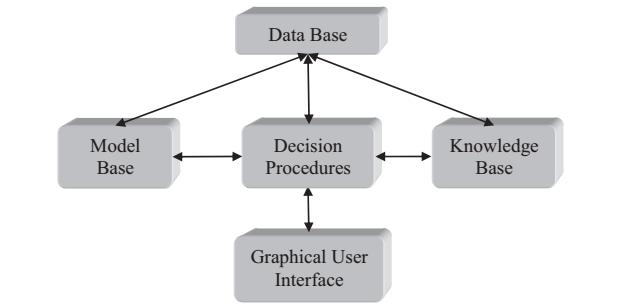 اجزای اصلی یک سیستم پشتیبانی تصمیم نوعی