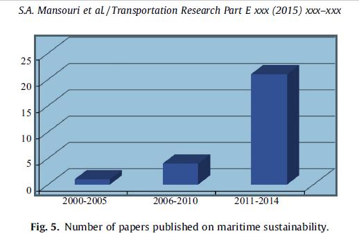 تعداد مقالات منتشر شده در مورد پایداری دریایی