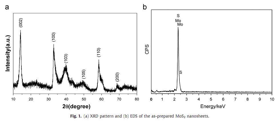 الگوی XRD EDS نانوورقهای MoS2