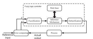 مولفه های کنترلر منطق فازی